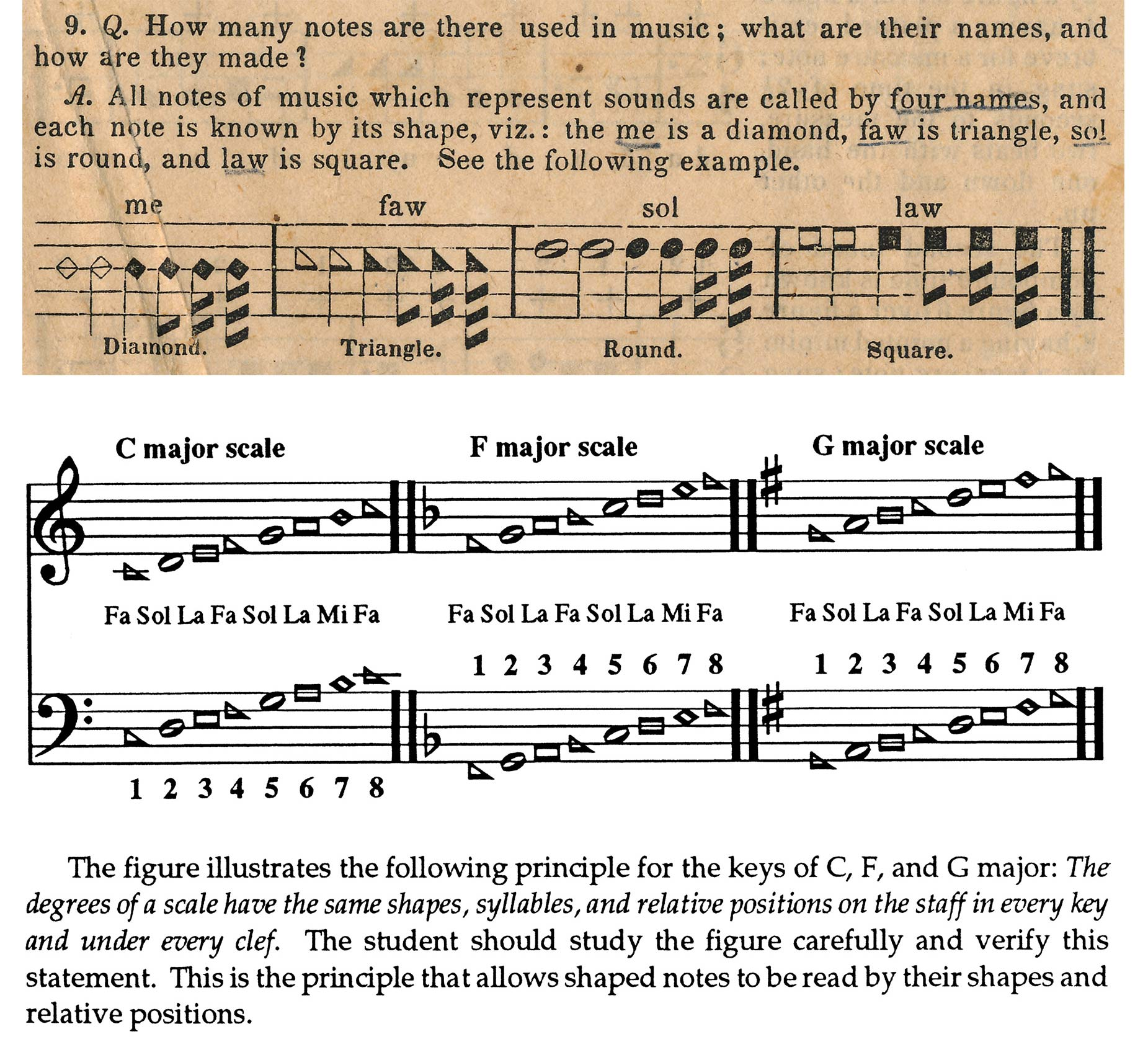 Shape-notes and the major scale from the rudiments of music of The Sacred Harp, Fourth Edition, 1870